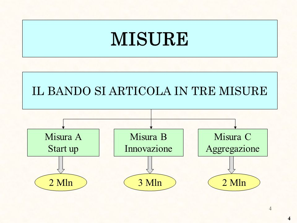 4 MISURE IL BANDO SI ARTICOLA IN TRE MISURE Misura A Start up 2 Mln Misura B Innovazione 3 Mln Misura C Aggregazione 2 Mln 4