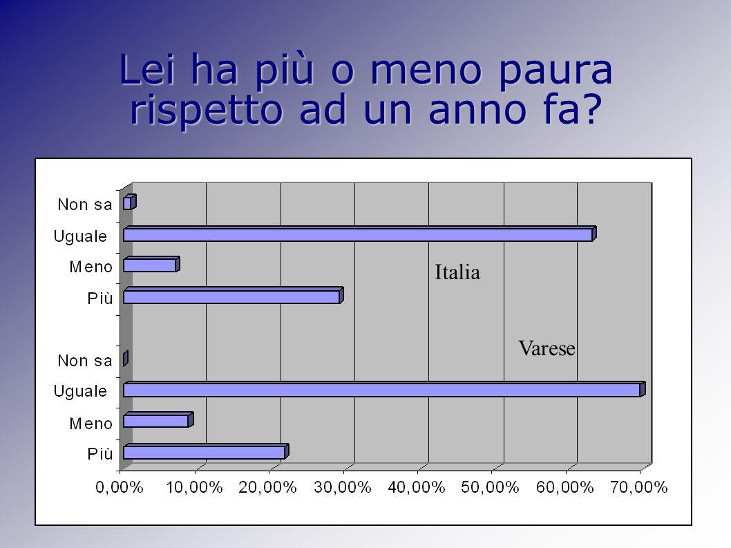 Lei ha più o meno paura rispetto ad un anno fa Italia Varese