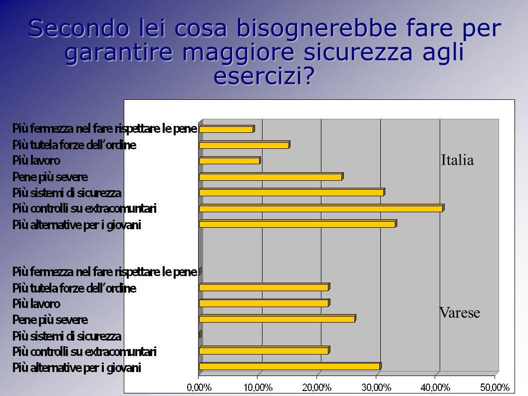 Secondo lei cosa bisognerebbe fare per garantire maggiore sicurezza agli esercizi Varese Italia