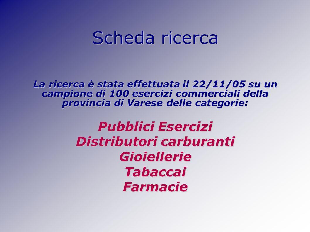 Scheda ricerca La ricerca è stata effettuata il 22/11/05 su un campione di 100 esercizi commerciali della provincia di Varese delle categorie: Pubblici Esercizi Distributori carburanti GioiellerieTabaccaiFarmacie