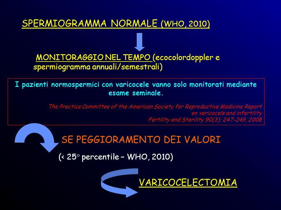 SPERMIOGRAMMA NORMALE (WHO, 2010) MONITORAGGIO NEL TEMPO MONITORAGGIO NEL TEMPO (ecocolordoppler e spermiogramma annuali/semestrali) SE PEGGIORAMENTO
