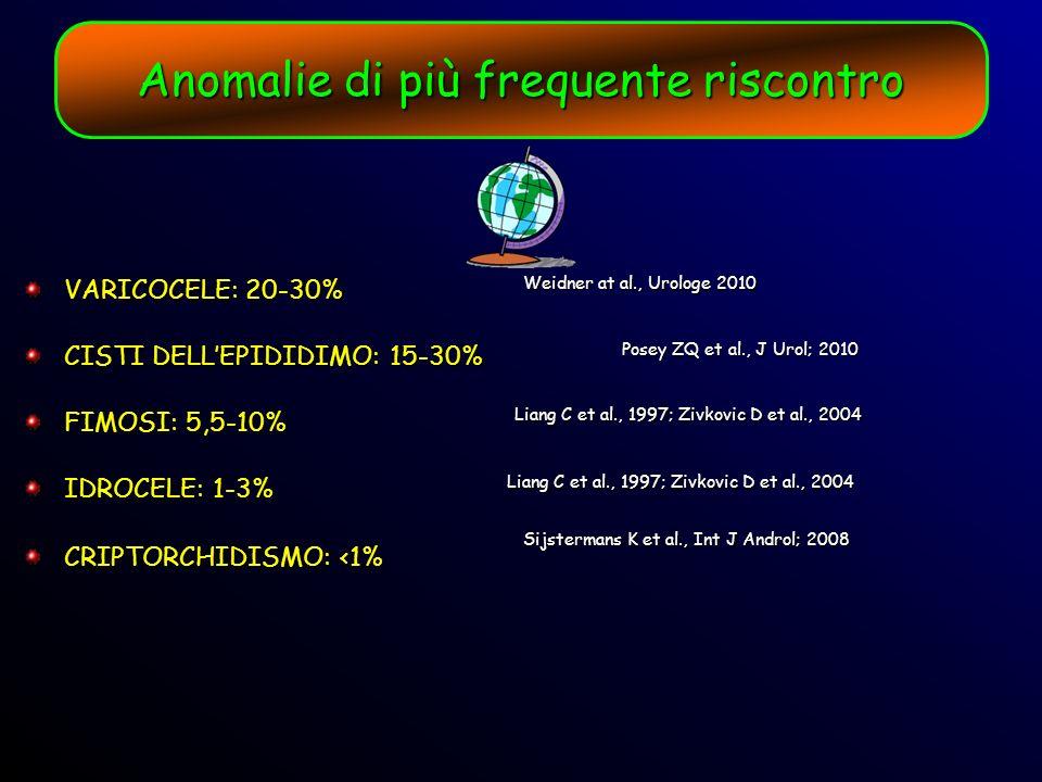 Anomalie di più frequente riscontro VARICOCELE: 20-30% CISTI DELLEPIDIDIMO: 15-30% FIMOSI: 5,5-10% IDROCELE: 1-3% CRIPTORCHIDISMO: <1% Weidner at al.,
