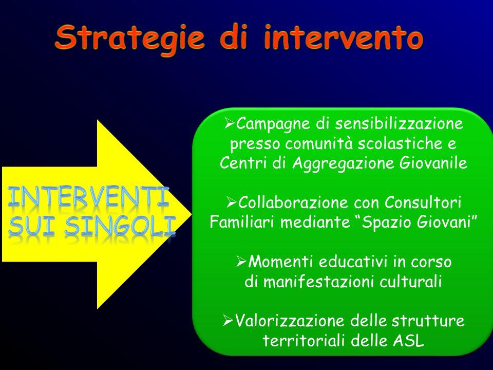 Campagne di sensibilizzazione presso comunità scolastiche e Centri di Aggregazione Giovanile Collaborazione con Consultori Familiari mediante Spazio G