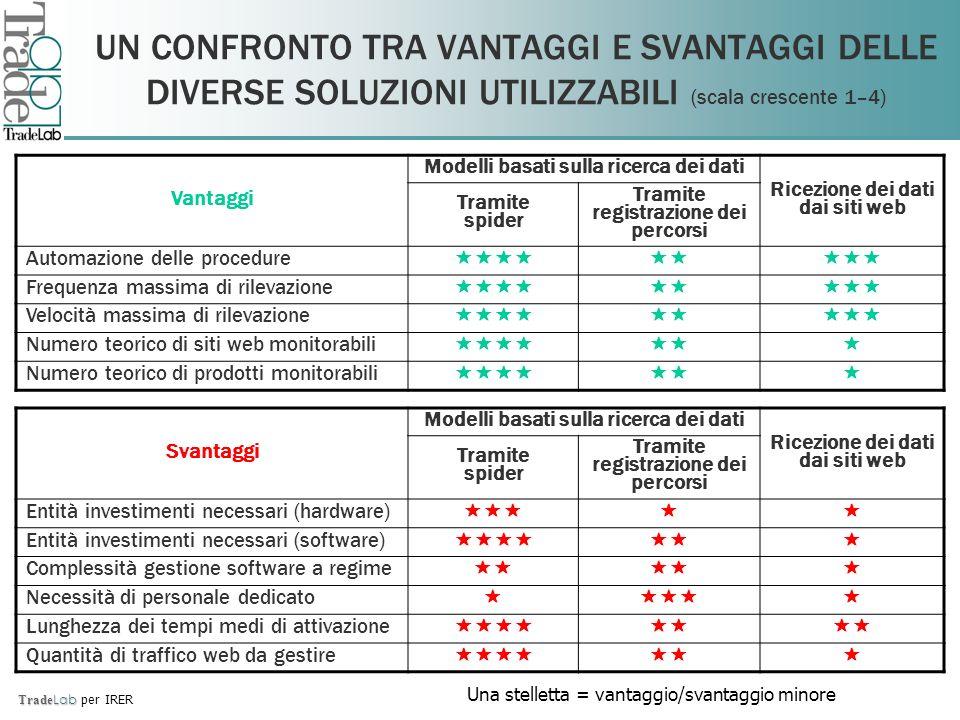 Trade Lab Trade Lab per IRER UN CONFRONTO TRA VANTAGGI E SVANTAGGI DELLE DIVERSE SOLUZIONI UTILIZZABILI (scala crescente 1–4) Vantaggi Modelli basati