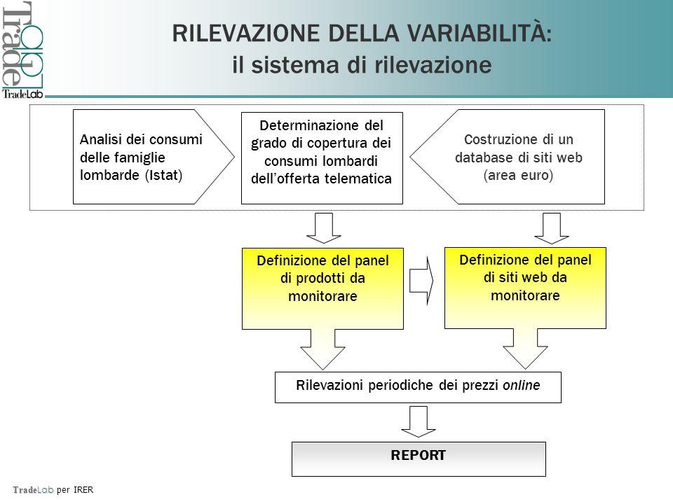 Trade Lab Trade Lab per IRER RILEVAZIONE DELLA VARIABILITÀ: il sistema di rilevazione Analisi dei consumi delle famiglie lombarde (Istat) Costruzione