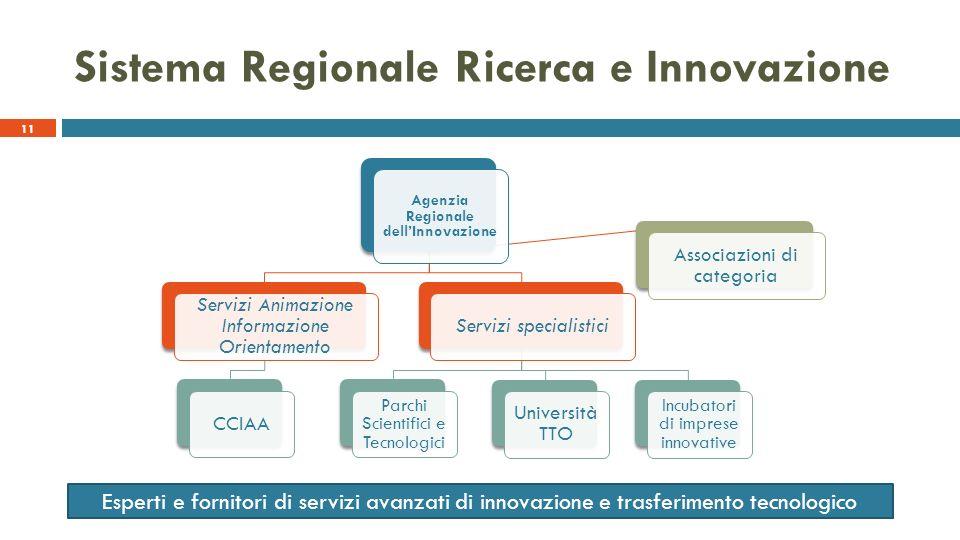11 Sistema Regionale Ricerca e Innovazione Agenzia Regionale dellInnovazione Servizi Animazione Informazione Orientamento CCIAAServizi specialistici P