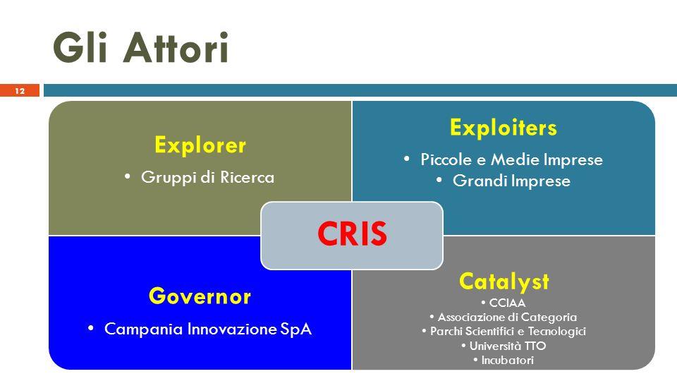 Explorer Gruppi di Ricerca Exploiters Piccole e Medie Imprese Grandi Imprese Governor Campania Innovazione SpA Catalyst CCIAA Associazione di Categori