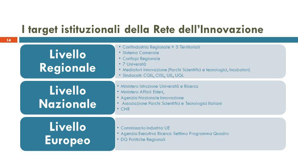 I target istituzionali della Rete dellInnovazione 14 Confindustria Regionale + 5 Territoriali Sistema Camerale Confapi Regionale 7 Università Mediator