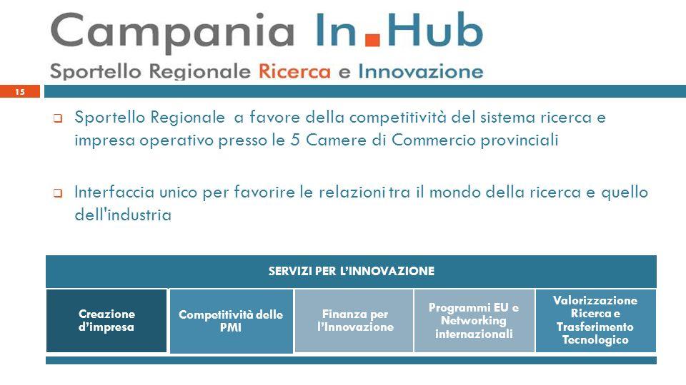 15 Sportello Regionale a favore della competitività del sistema ricerca e impresa operativo presso le 5 Camere di Commercio provinciali Interfaccia un
