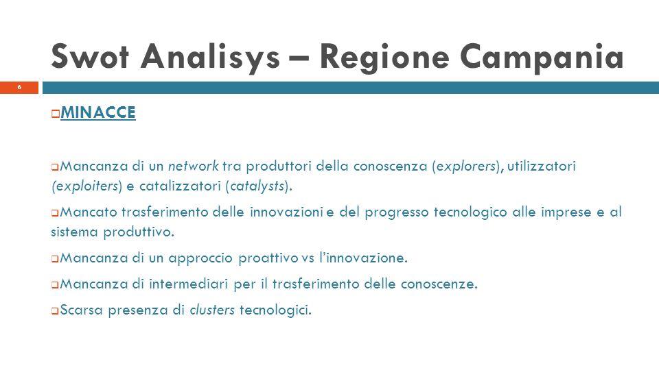 Swot Analisys – Regione Campania MINACCE Mancanza di un network tra produttori della conoscenza (explorers), utilizzatori (exploiters) e catalizzatori