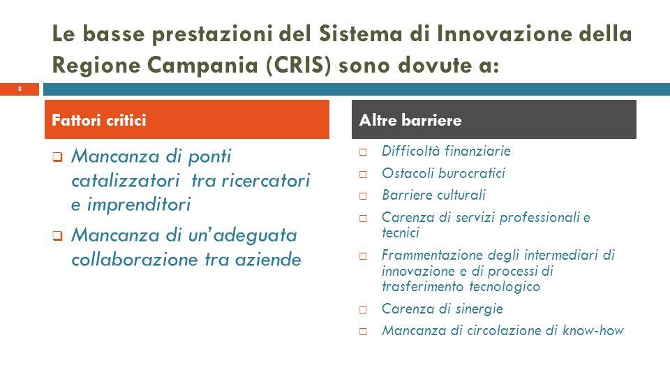 Le basse prestazioni del Sistema di Innovazione della Regione Campania (CRIS) sono dovute a: Mancanza di ponti catalizzatori tra ricercatori e imprenditori Mancanza di unadeguata collaborazione tra aziende Difficoltà finanziarie Ostacoli burocratici Barriere culturali Carenza di servizi professionali e tecnici Frammentazione degli intermediari di innovazione e di processi di trasferimento tecnologico Carenza di sinergie Mancanza di circolazione di know-how Fattori criticiAltre barriere 8