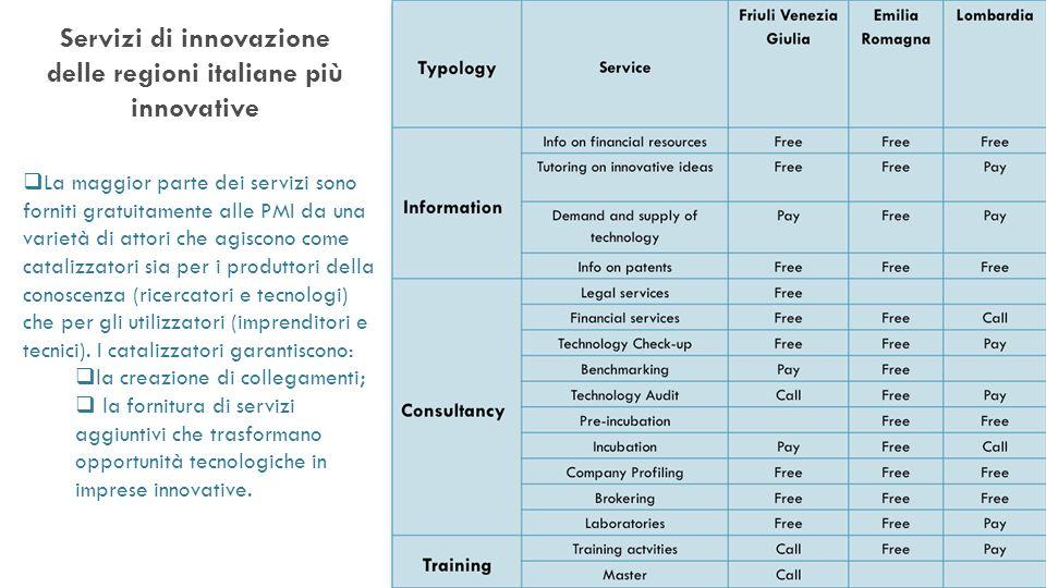 Servizi di innovazione delle regioni italiane più innovative La maggior parte dei servizi sono forniti gratuitamente alle PMI da una varietà di attori