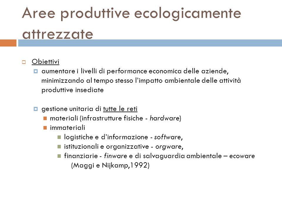 Aree produttive ecologicamente attrezzate Obiettivi aumentare i livelli di performance economica delle aziende, minimizzando al tempo stesso limpatto