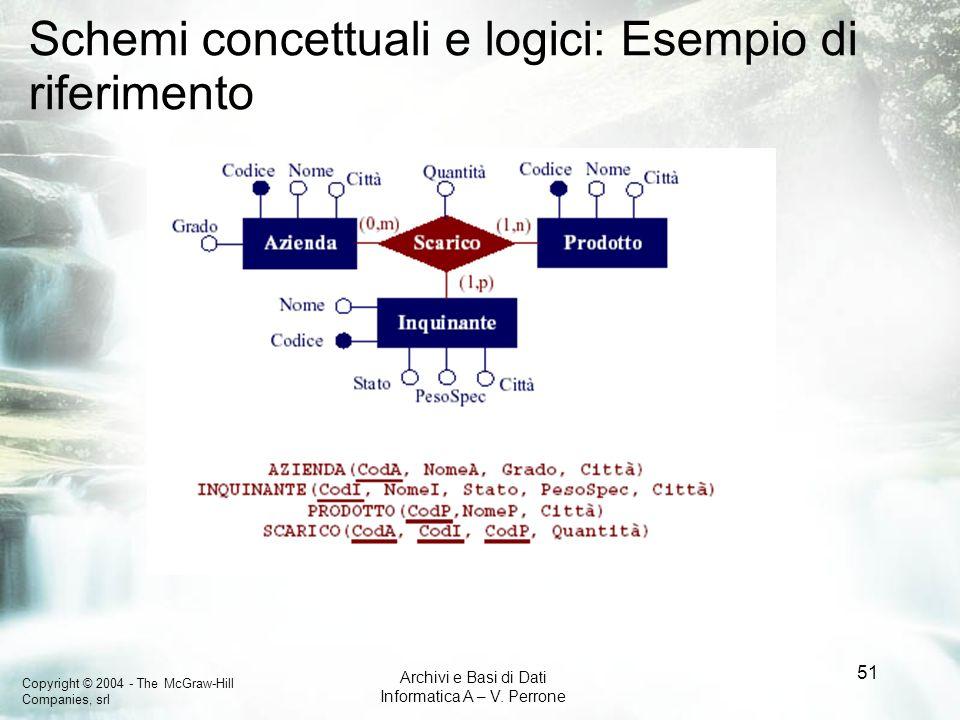 Copyright © 2004 - The McGraw-Hill Companies, srl Archivi e Basi di Dati Informatica A – V. Perrone 51 Schemi concettuali e logici: Esempio di riferim