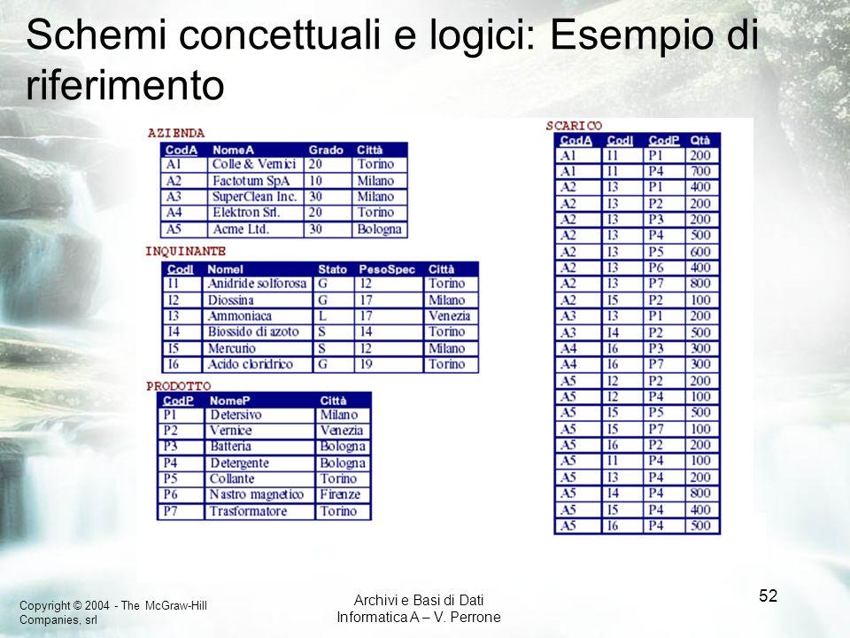 Copyright © 2004 - The McGraw-Hill Companies, srl Archivi e Basi di Dati Informatica A – V. Perrone 52 Schemi concettuali e logici: Esempio di riferim