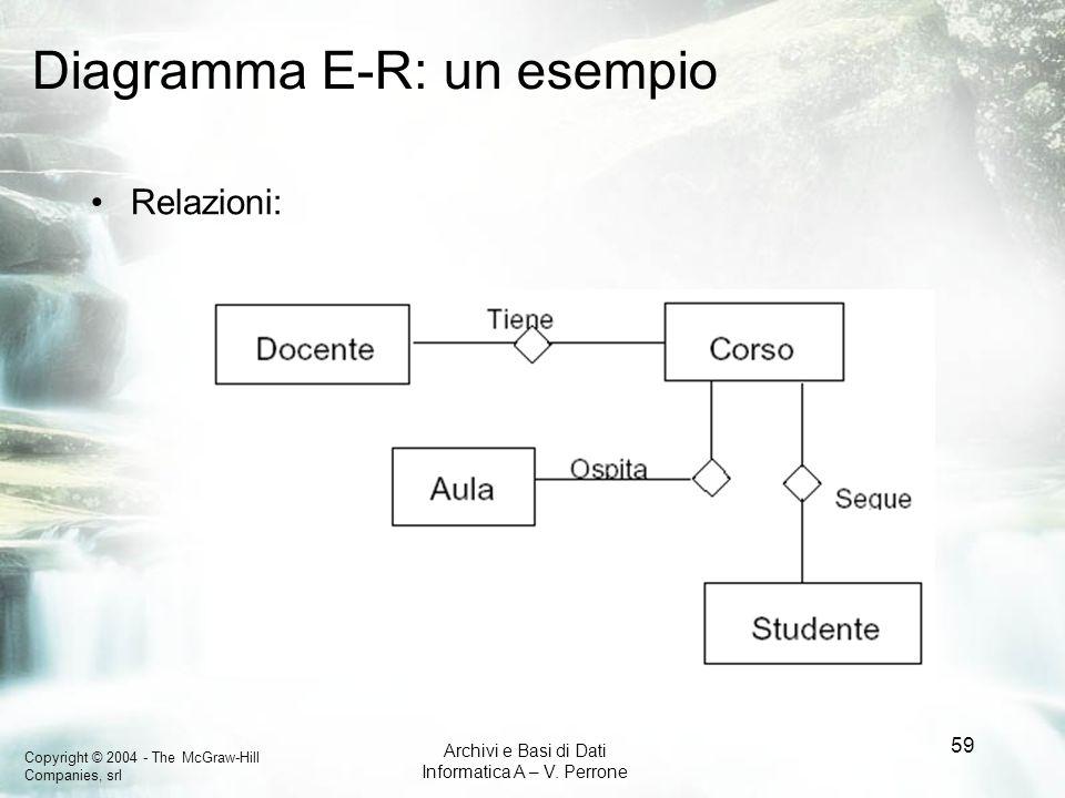Copyright © 2004 - The McGraw-Hill Companies, srl Archivi e Basi di Dati Informatica A – V. Perrone 59 Diagramma E-R: un esempio Relazioni: