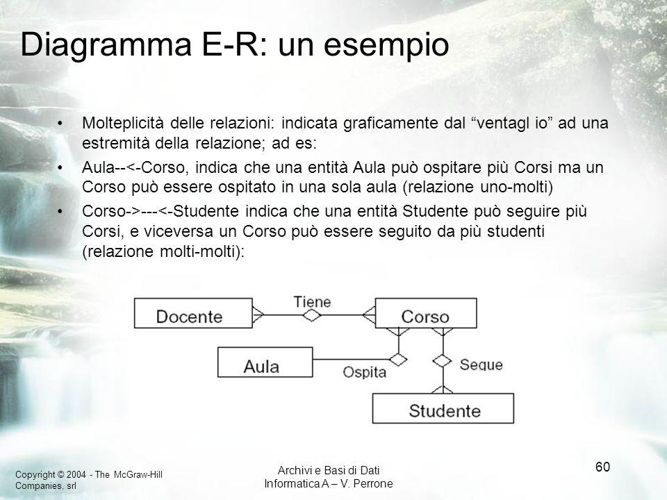Copyright © 2004 - The McGraw-Hill Companies, srl Archivi e Basi di Dati Informatica A – V. Perrone 60 Diagramma E-R: un esempio Molteplicità delle re