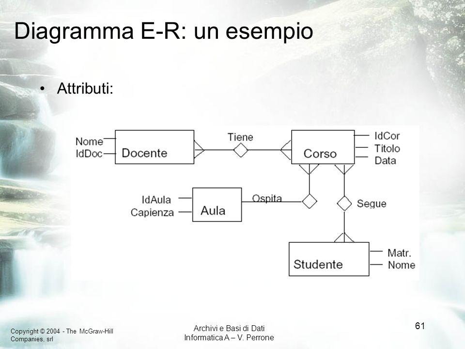 Copyright © 2004 - The McGraw-Hill Companies, srl Archivi e Basi di Dati Informatica A – V. Perrone 61 Diagramma E-R: un esempio Attributi: