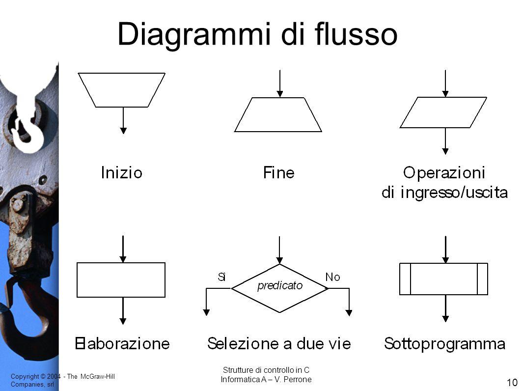 Copyright © 2004 - The McGraw-Hill Companies, srl 10 Strutture di controllo in C Informatica A – V. Perrone Diagrammi di flusso