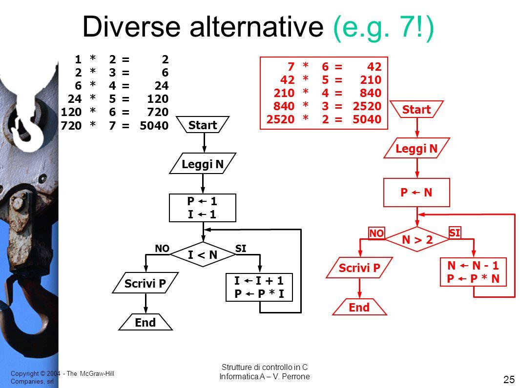 Copyright © 2004 - The McGraw-Hill Companies, srl 25 Strutture di controllo in C Informatica A – V. Perrone Start Leggi N P 1 I 1 I < N NO SI I I + 1