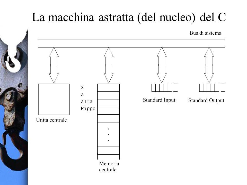 La macchina astratta (del nucleo) del C