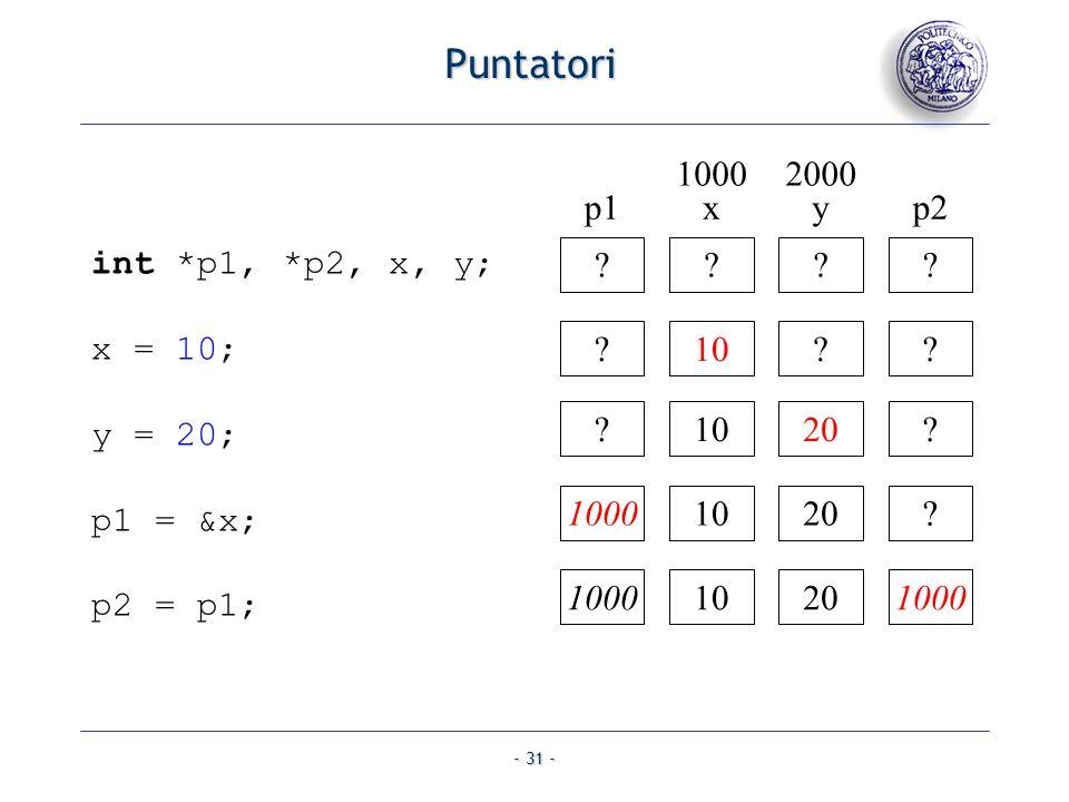 - 31 - Puntatori int *p1, *p2, x, y; x = 10; y = 20; p1 = &x; p2 = p1; ?????10??? 20?10001020?100010201000 p1xyp2 10002000