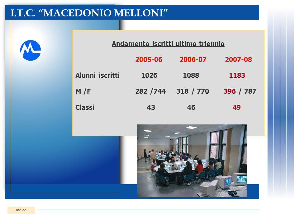 I.T.C. MACEDONIO MELLONI Indice Andamento iscritti ultimo triennio 2005-06 2006-072007-08 Alunni iscritti 1026 1088 1183 M /F282 /744 318 / 770 396 /
