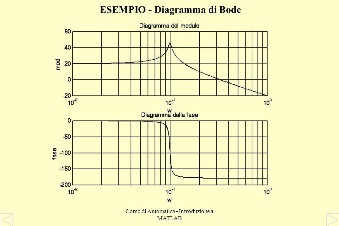 Corso di Automatica - Introduzione a MATLAB ESEMPIO - Implementazione MATLAB » % Definizione della funzione di trasferimento » num = 1; den = [10 0.05