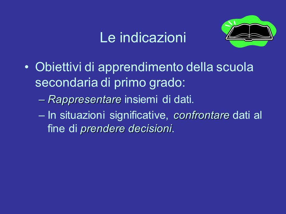 Le indicazioni Obiettivi di apprendimento della scuola secondaria di primo grado: –Rappresentare –Rappresentare insiemi di dati. confrontare prendere