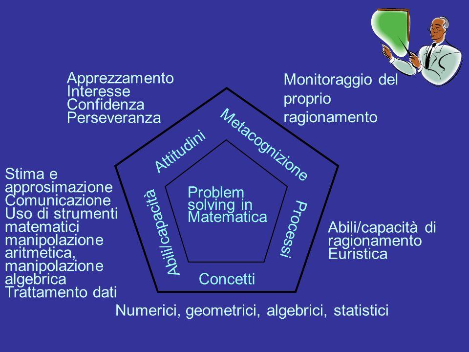Attitudini Metacognizione Processi Concetti Abili/capacità Problem solving in Matematica Monitoraggio del proprio ragionamento Apprezzamento Interesse