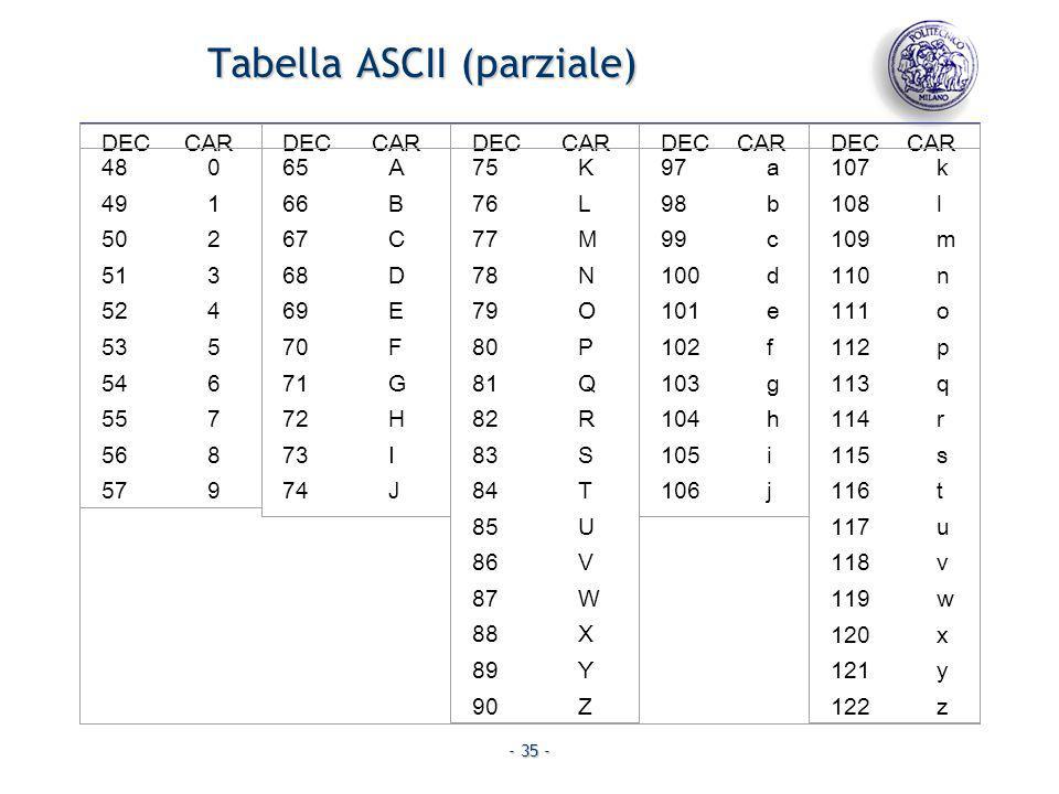 - 35 - Tabella ASCII (parziale) DEC CAR 480 491 502 513 524 535 546 557 568 579 65A 66B 67C 68D 69E 70F 71G 72H 73I 74J 75K 76L 77M 78N 79O 80P 81Q 82