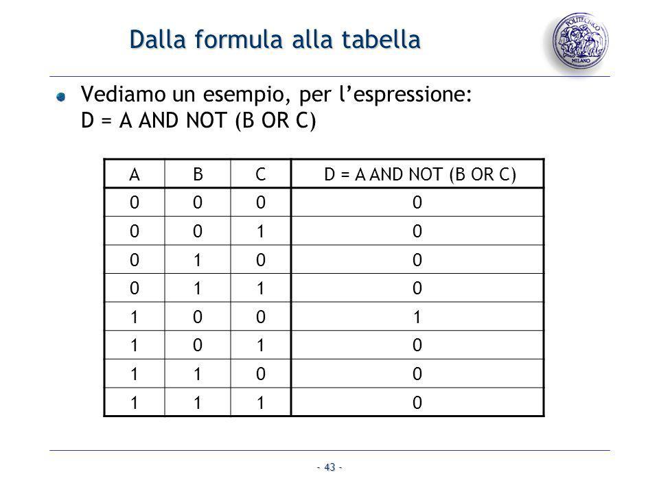 - 43 - Dalla formula alla tabella Vediamo un esempio, per lespressione: D = A AND NOT (B OR C) ABC D = A AND NOT (B OR C) 0000 0010 0100 0110 1001 101