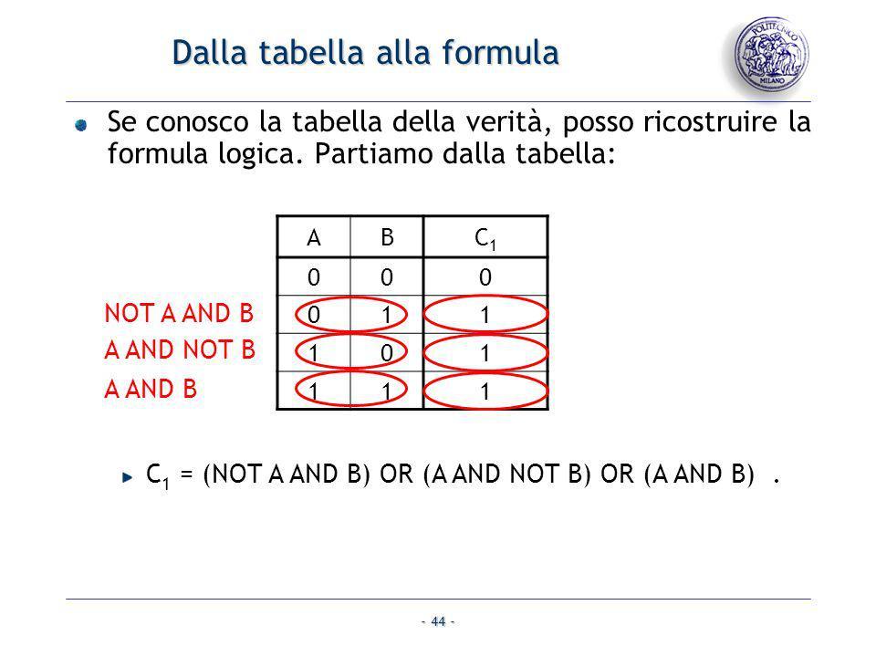 - 44 - Dalla tabella alla formula Se conosco la tabella della verità, posso ricostruire la formula logica. Partiamo dalla tabella: C 1 = (NOT A AND B)