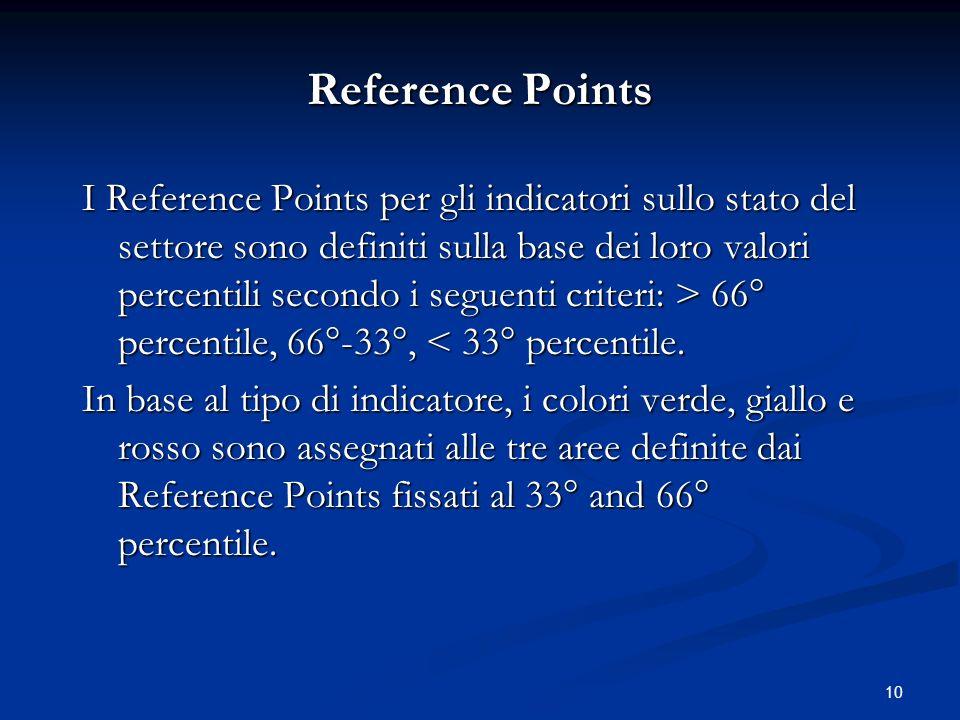 10 Reference Points I Reference Points per gli indicatori sullo stato del settore sono definiti sulla base dei loro valori percentili secondo i seguen