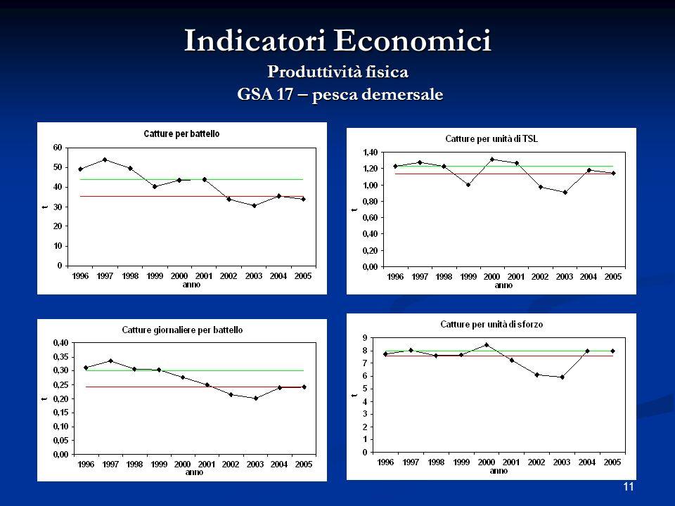 11 Indicatori Economici Produttività fisica GSA 17 – pesca demersale