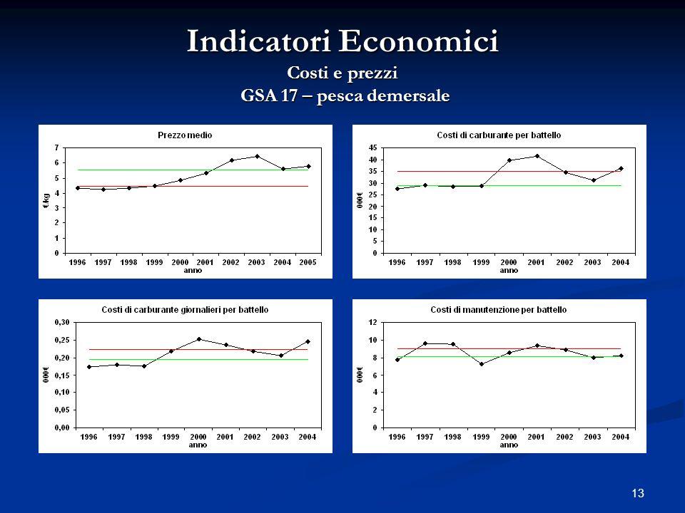 13 Indicatori Economici Costi e prezzi GSA 17 – pesca demersale