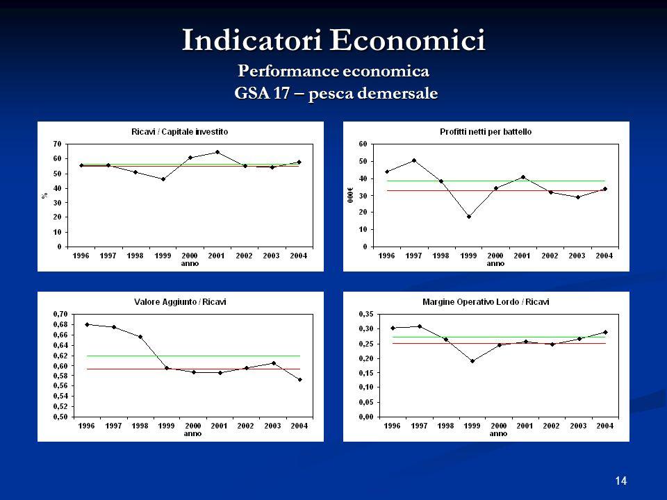 14 Indicatori Economici Performance economica GSA 17 – pesca demersale