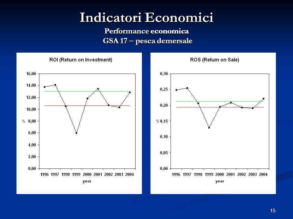 15 Indicatori Economici Performance economica GSA 17 – pesca demersale