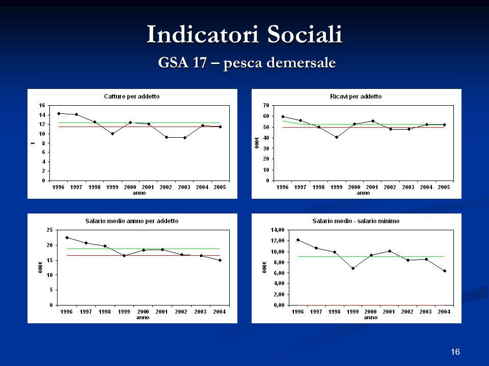 16 Indicatori Sociali GSA 17 – pesca demersale