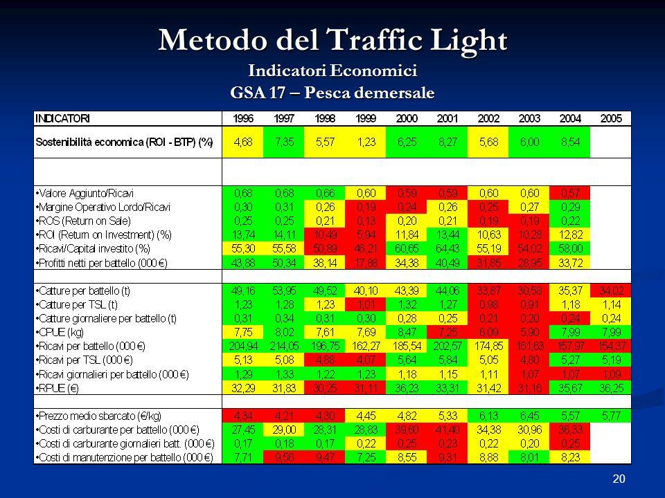 20 Metodo del Traffic Light Indicatori Economici GSA 17 – Pesca demersale