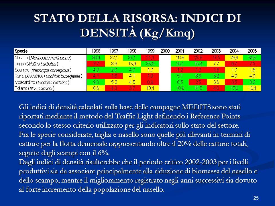 25 STATO DELLA RISORSA: INDICI DI DENSITÀ (Kg/Kmq) Gli indici di densità calcolati sulla base delle campagne MEDITS sono stati riportati mediante il m