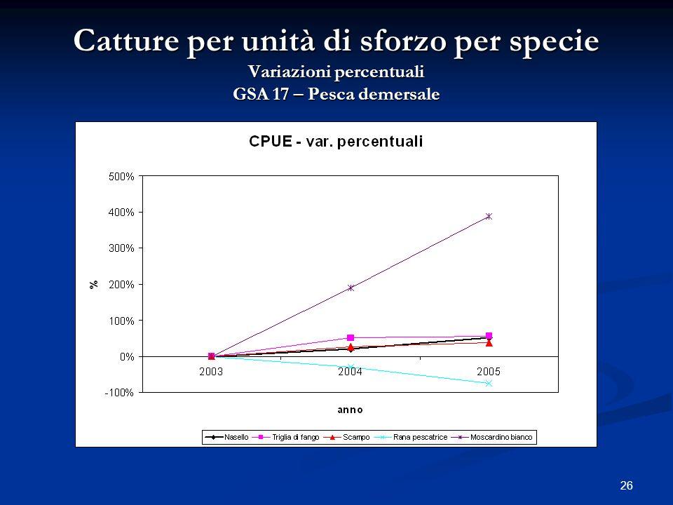 26 Catture per unità di sforzo per specie Variazioni percentuali GSA 17 – Pesca demersale