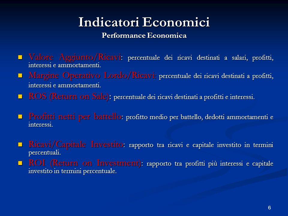 6 Indicatori Economici Performance Economica Valore Aggiunto/Ricavi : percentuale dei ricavi destinati a salari, profitti, interessi e ammortamenti. V