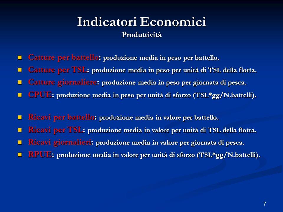 8 Indicatori Economici Costi and prezzi Costi di carburante per battello : costo medio di carburante per battello.