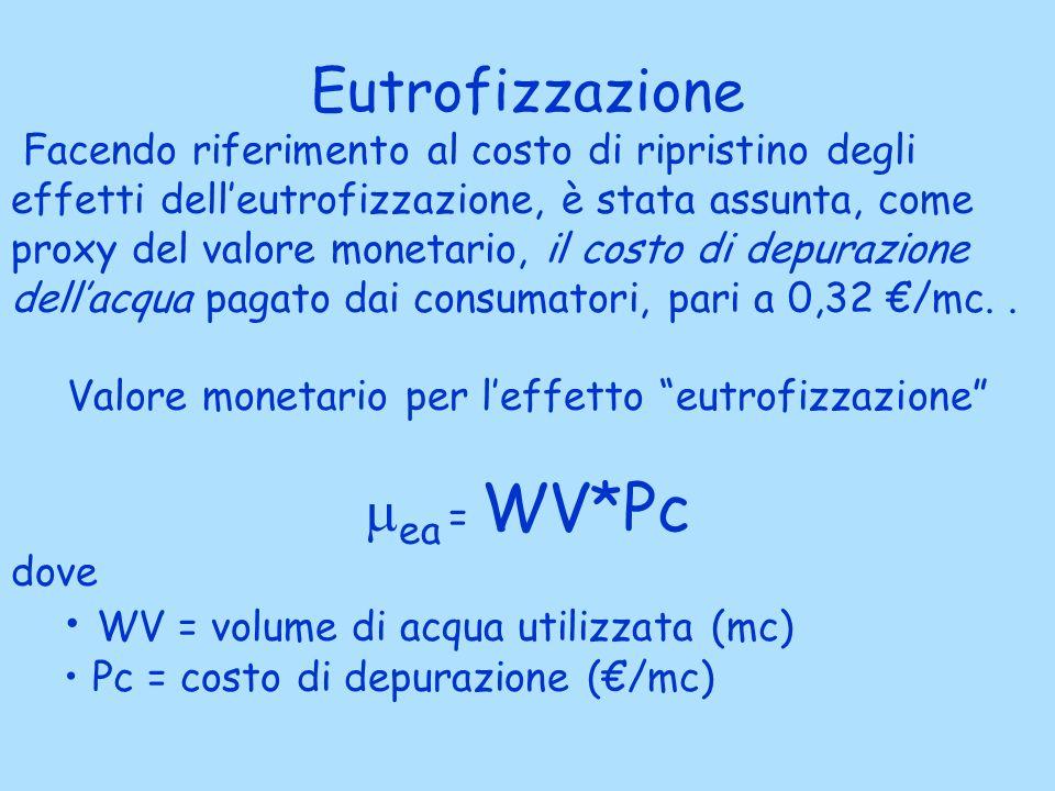 Eutrofizzazione Facendo riferimento al costo di ripristino degli effetti delleutrofizzazione, è stata assunta, come proxy del valore monetario, il costo di depurazione dellacqua pagato dai consumatori, pari a 0,32 /mc..