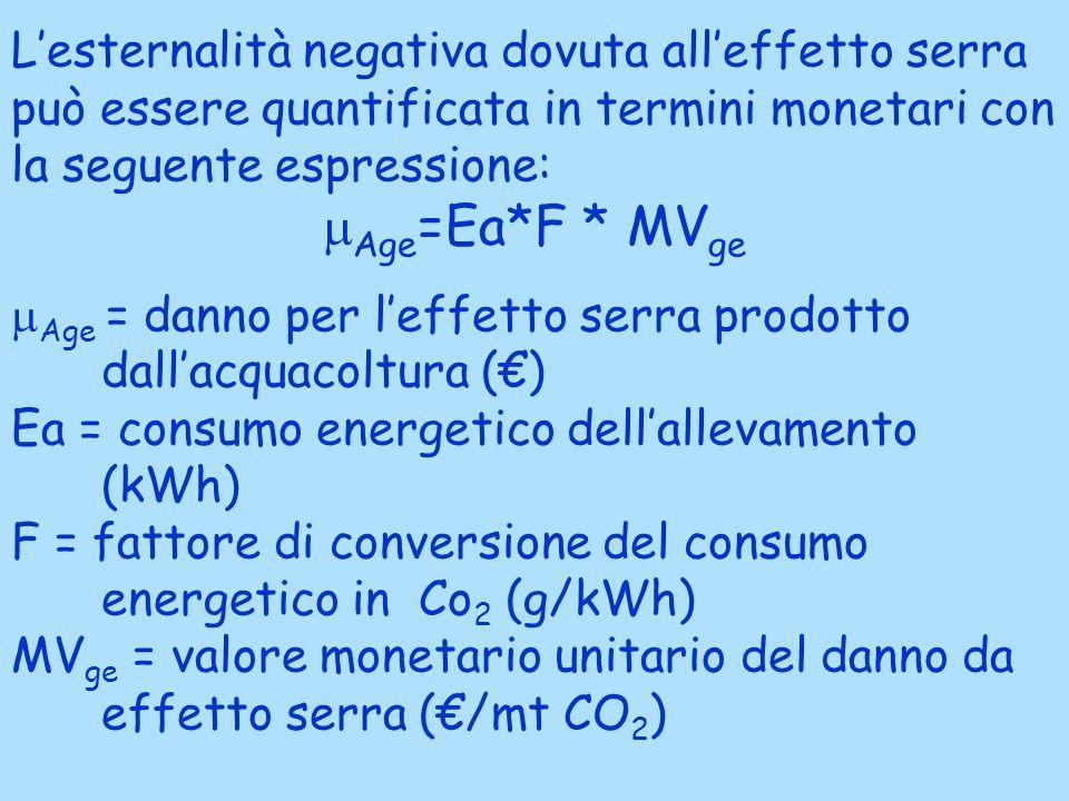 Lesternalità negativa dovuta alleffetto serra può essere quantificata in termini monetari con la seguente espressione: Age =Ea*F * MV ge Age = danno per leffetto serra prodotto dallacquacoltura () Ea = consumo energetico dellallevamento (kWh) F = fattore di conversione del consumo energetico in Co 2 (g/kWh) MV ge = valore monetario unitario del danno da effetto serra (/mt CO 2 )