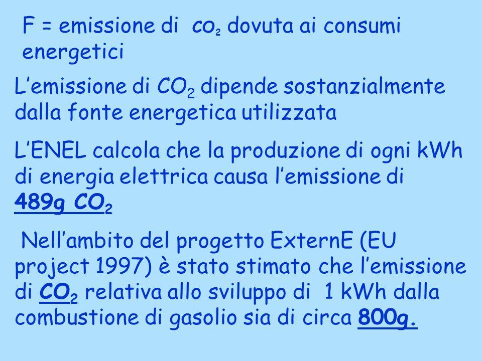 F = emissione di CO 2 dovuta ai consumi energetici Lemissione di CO 2 dipende sostanzialmente dalla fonte energetica utilizzata LENEL calcola che la produzione di ogni kWh di energia elettrica causa lemissione di 489g CO 2 Nellambito del progetto ExternE (EU project 1997) è stato stimato che lemissione di CO 2 relativa allo sviluppo di 1 kWh dalla combustione di gasolio sia di circa 800g.