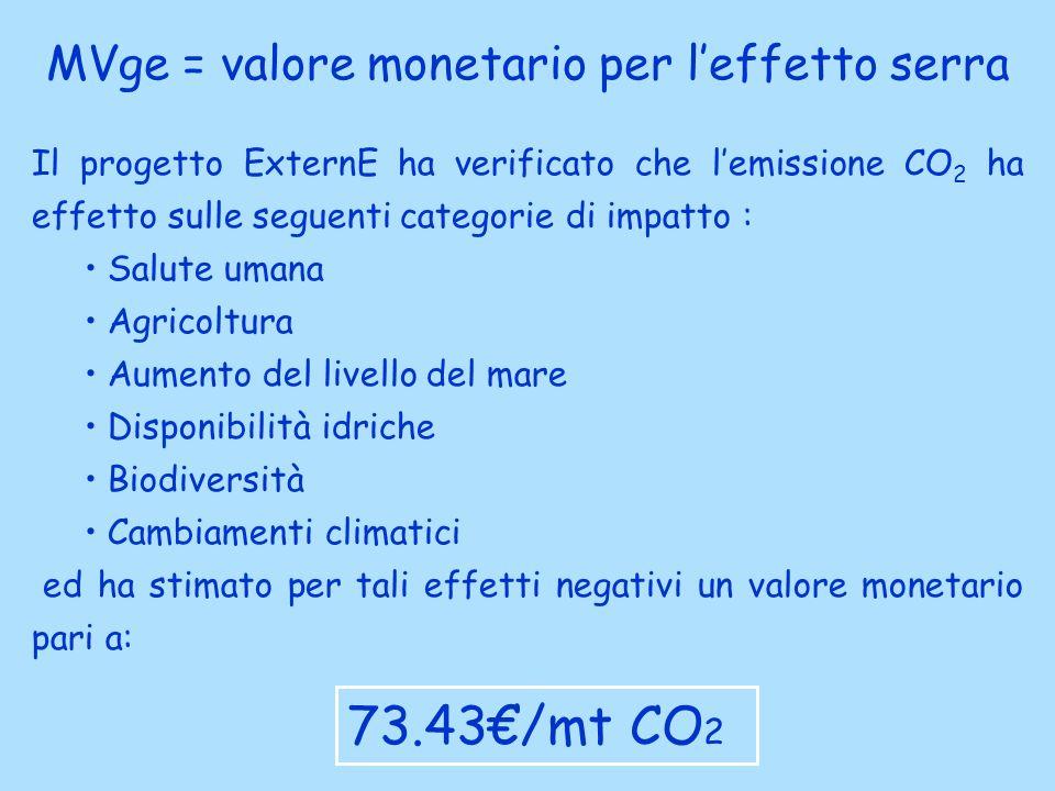Il progetto ExternE ha verificato che lemissione CO 2 ha effetto sulle seguenti categorie di impatto : Salute umana Agricoltura Aumento del livello del mare Disponibilità idriche Biodiversità Cambiamenti climatici ed ha stimato per tali effetti negativi un valore monetario pari a: MVge = valore monetario per leffetto serra 73.43/mt CO 2