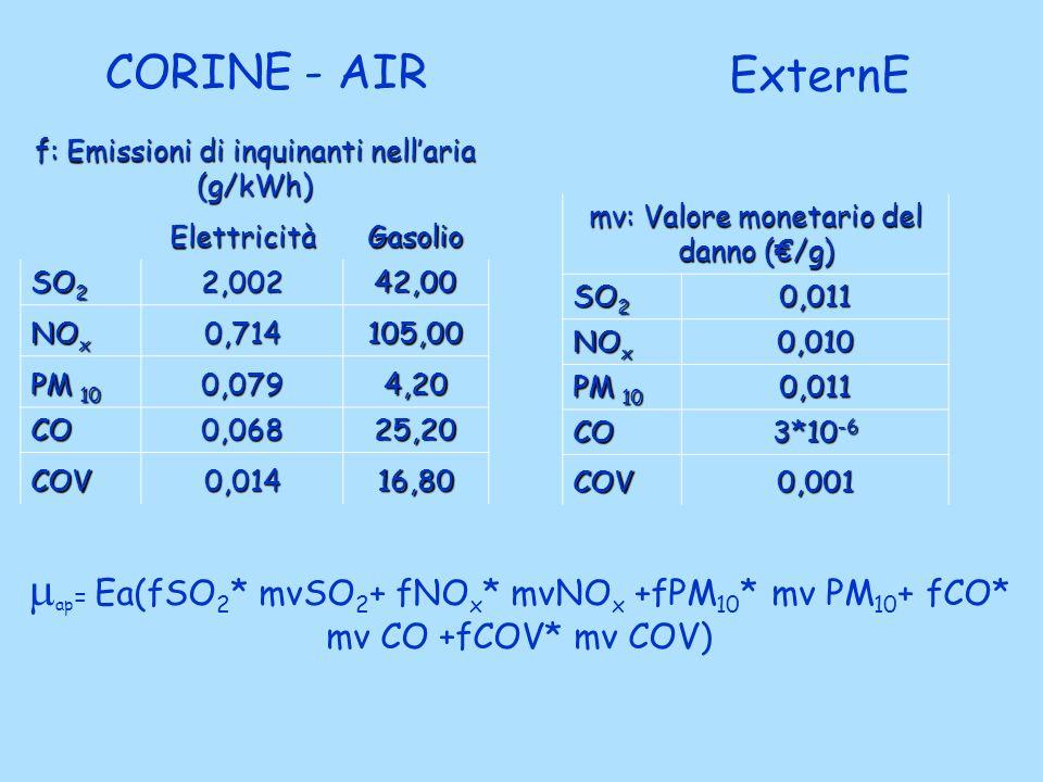 f: Emissioni di inquinanti nellaria (g/kWh) ElettricitàGasolio SO 2 2,00242,00 NO x 0,714105,00 PM 10 0,0794,20 CO0,06825,20 COV0,01416,80 CORINE - AI