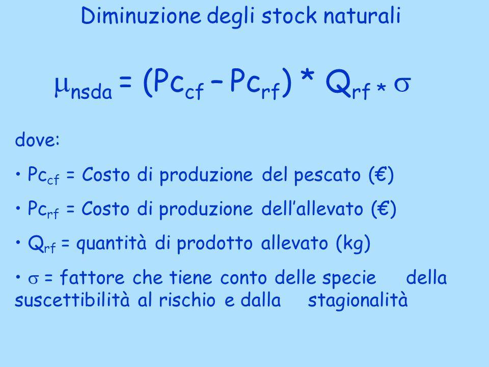 Diminuzione degli stock naturali nsda = (Pc cf – Pc rf ) * Q rf * dove: Pc cf = Costo di produzione del pescato () Pc rf = Costo di produzione dellallevato () Q rf = quantità di prodotto allevato (kg) = fattore che tiene conto delle specie della suscettibilità al rischio e dalla stagionalità